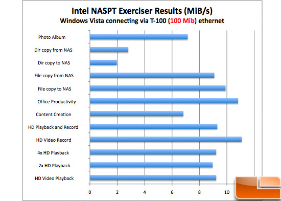 QNAP TS-439 Intel NASTP Batch