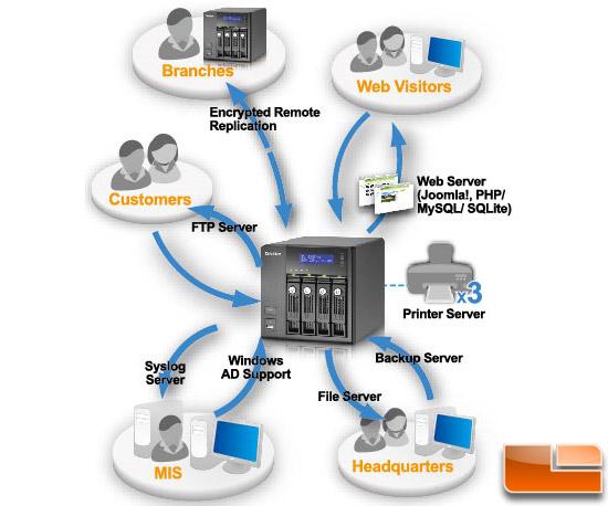How To Setup a Home NAS Server - QNAP TS-439 Pro Turbo - Page 2 of