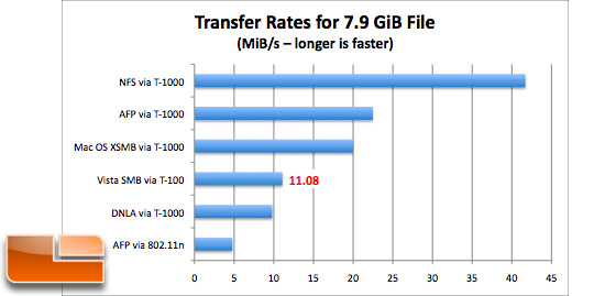 QNAP TS439 Transfer Rates
