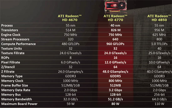 ATI Radeon HD 4770 Specifications