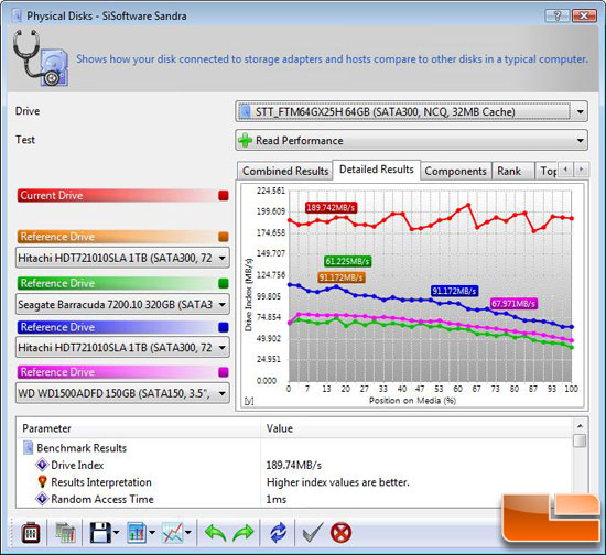 SiSoftware Sandra 2009 SP3 File Benchmark