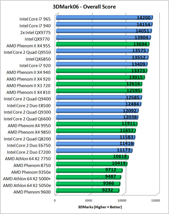 Futuremark CPU Benchmark Results