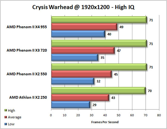 Crysis Warhead Benchmark Results