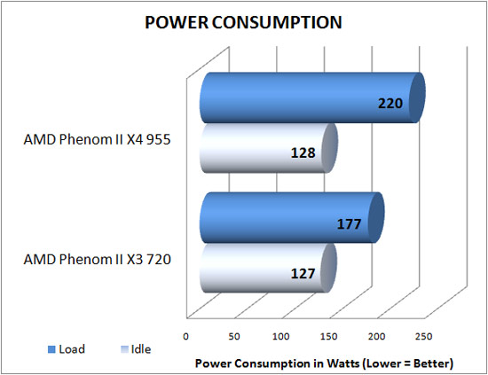 Power Consumption Results