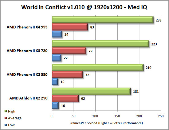 World in Conflict Benchmark Results