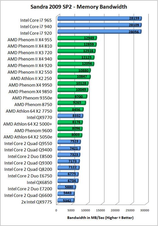 amd athlon ii x  and phenom processors
