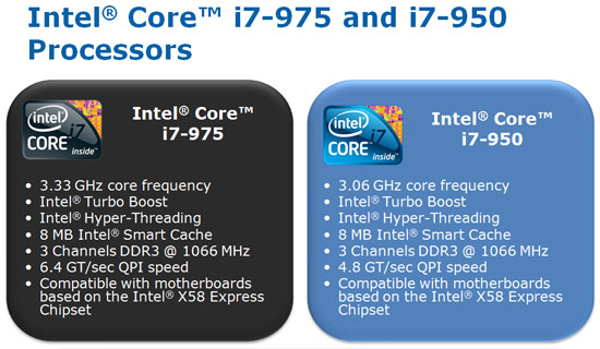 Intel Core i7-975 Extreme Edition Chart