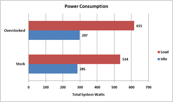 Arctic Cooling Fusion 550R Power Consumption