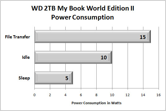 WD 2TB My Book World Edition II Power Consumption Benchmark Results