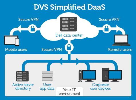 Dell's New PCoIP Support for Virtual Desktops with DVS Simplified