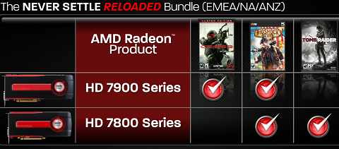 2013 AMD Never Settle Bundle