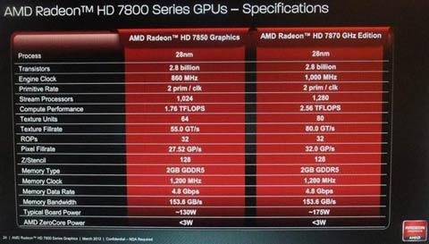AMD Radeon HD 7800 Series Specifications Confirmed - Legit