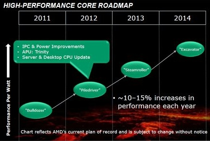 AMD Desktop CPU Roadmap