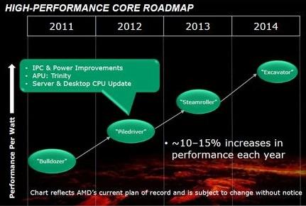 AMD Desktop CPU Roadmap