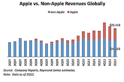 Apple Vs Non Apple Global Revenue