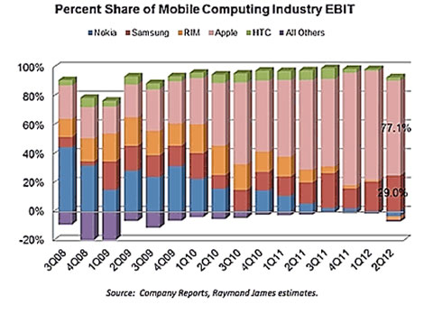 Percent Share of Mobile Computing Industry EBIT