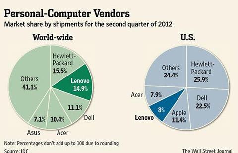 Lenovo Shipments