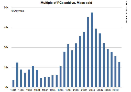 Mac vs PC Sales