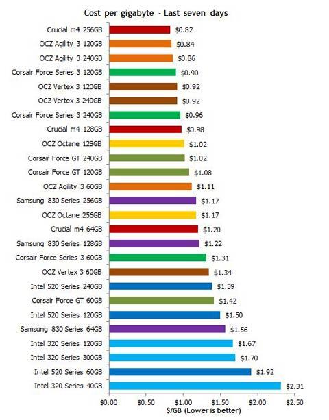 SSD Cost Per GB