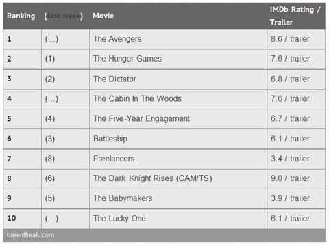 Top Ten Currently Torrented Films