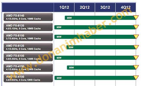 AMD 95W FX Series
