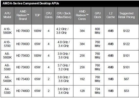 New AMD A Series Processors Released For Socket FM2