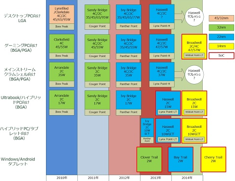 Intel BGA Roadmap