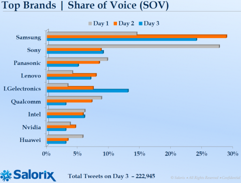 CES 2013 Share of Voice