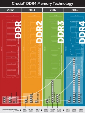 ddr4 infographic