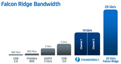 Intel Falcon Ridge Bandwidth