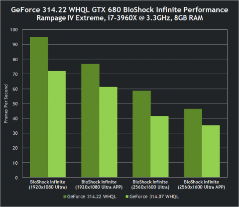 GeForce 314.22 WHQL driver performance