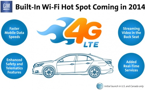 AT&T 4G LTE and GM Cars