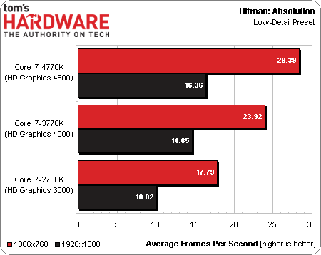 Intel Core i7-4770K Processor Gaming Performance
