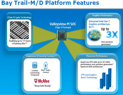 Intel Bay Trail Platform Features