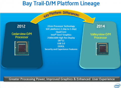 Intel Bay Trail Platform Lineage
