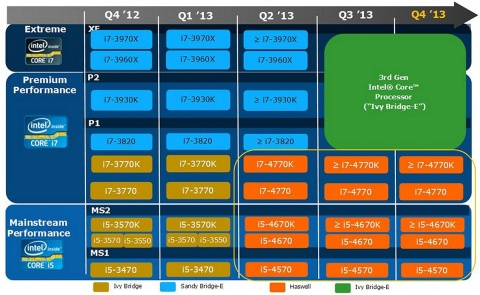 Intel CPU roadmap for 2013