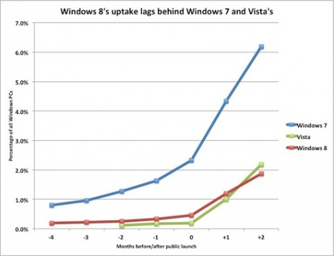 Microsoft Windows 8 usage stats