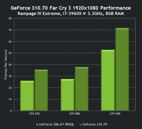 GeForce 310.70 drivers