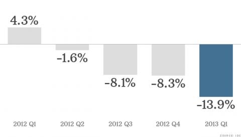 Q1 2013 PC Sales