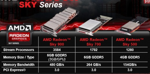 AMD Radeon Sky Series Cloud Gaming