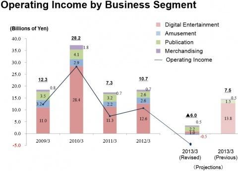 Square Enix Income