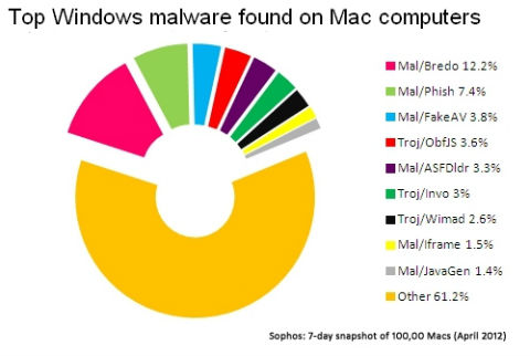 Windows Malware On Macs