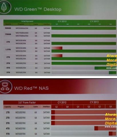 WD 5TB Desktop Roadmap