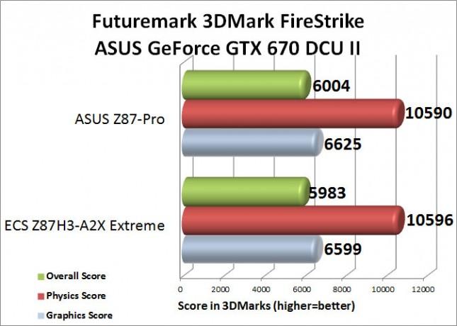 3DMark FireStrike Benchamark Results