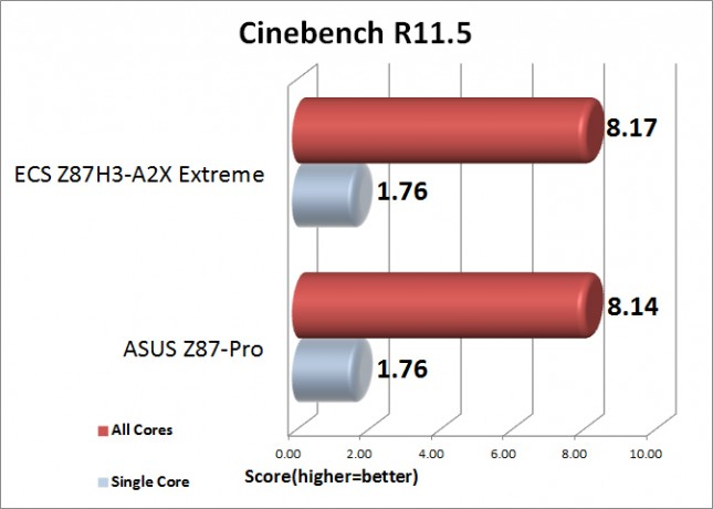 Cinebench Benchamark Results