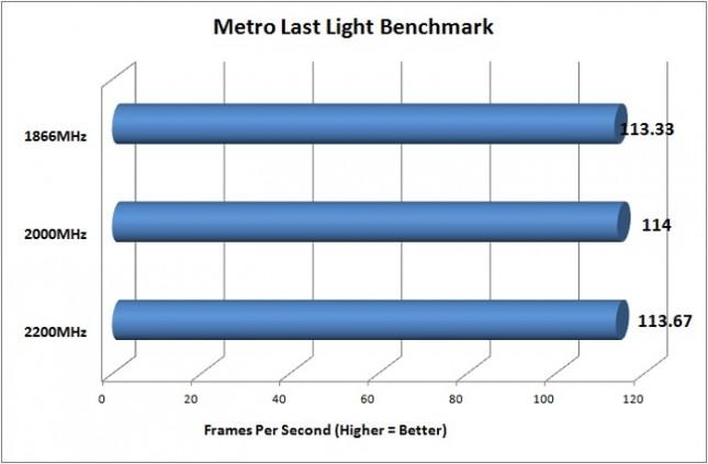 Corsair Vengeance Pro Metro Benchmark