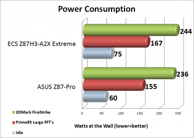 ECS Z87H3-A2X Extreme Power Consumption