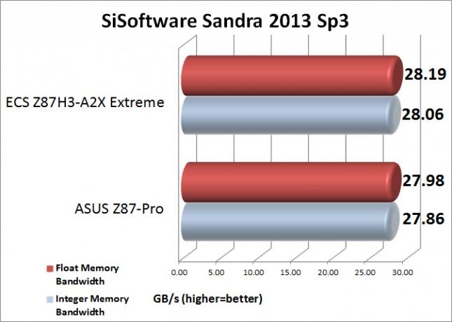 Sandra Memory Benchamark Results