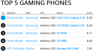 Rightware Top Gaming Phone