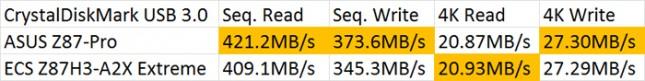 ECS Z87H3-A2X Extreme USB 3.0 Performance